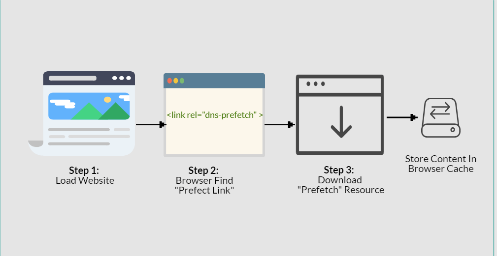 Ultimate Guide to Browser Hints: Preload, Prefetch, and