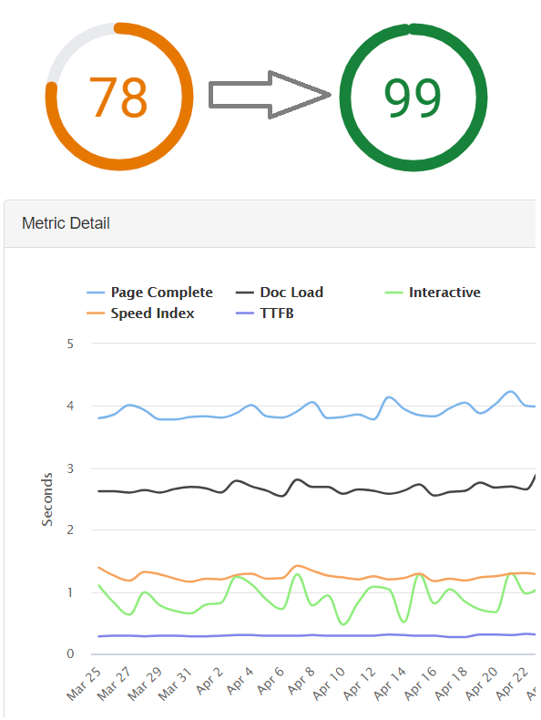 Why Page Speed Scores can be Dangerous - MachMetrics Speed Blog