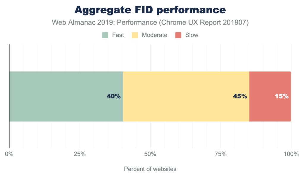 Average FID - Web performance