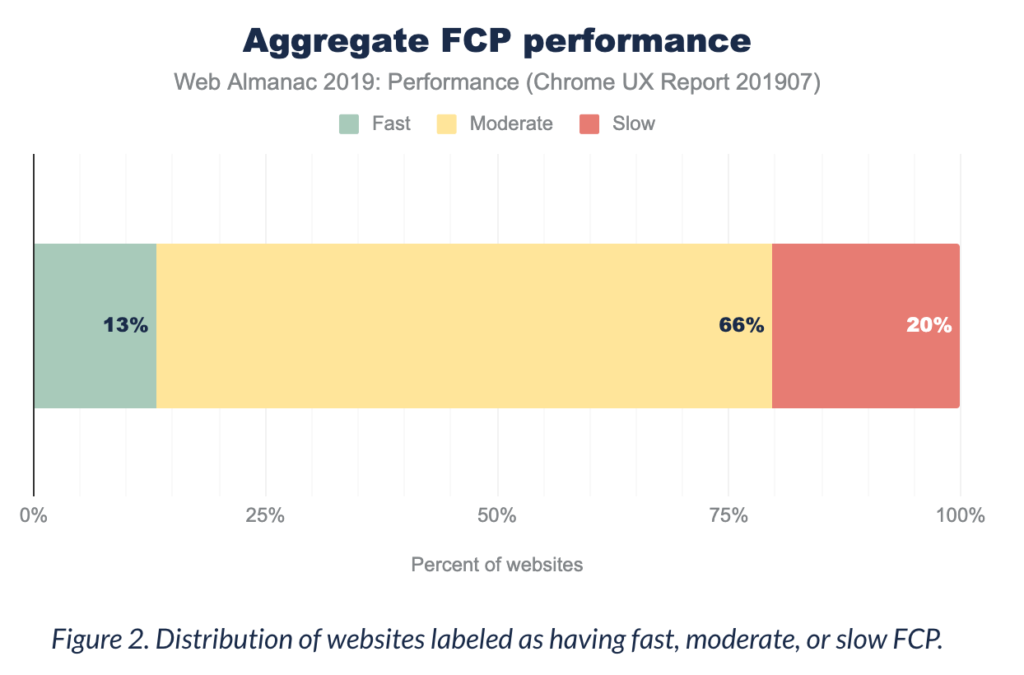 Average FCP - web performance