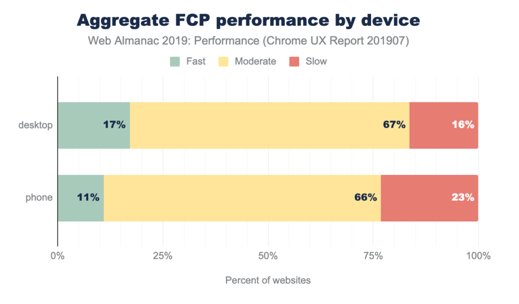 FCP by device - web performance