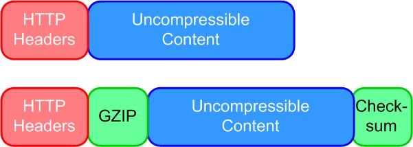 Compressing incompressible content