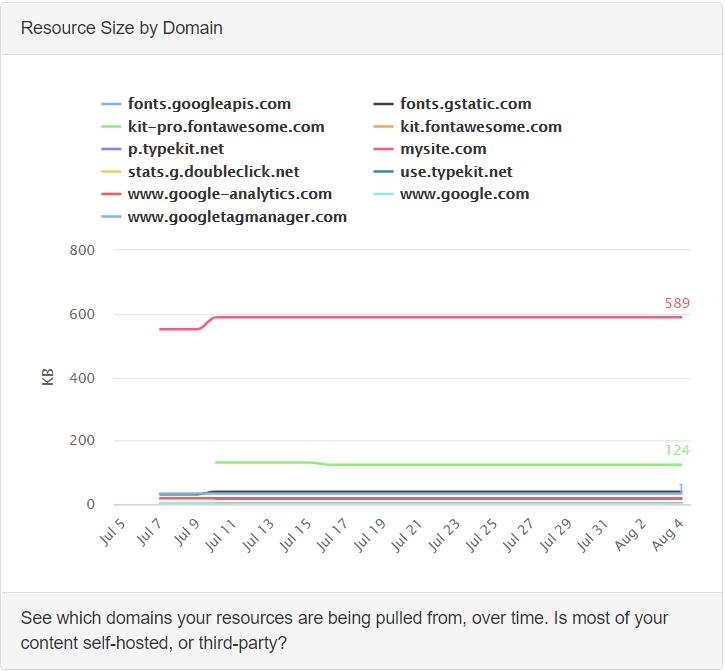Website resource breakdown by domain